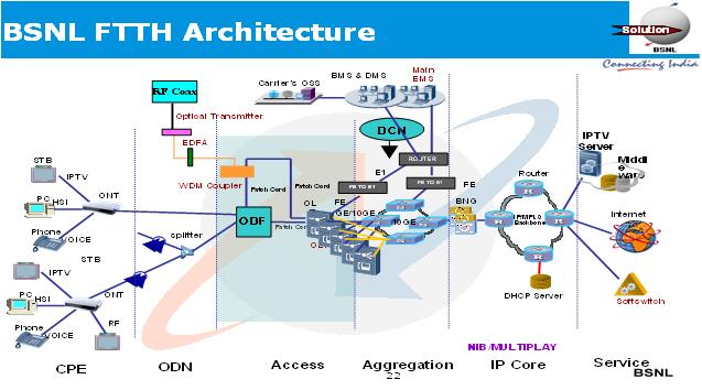 BSNL FTTH modem